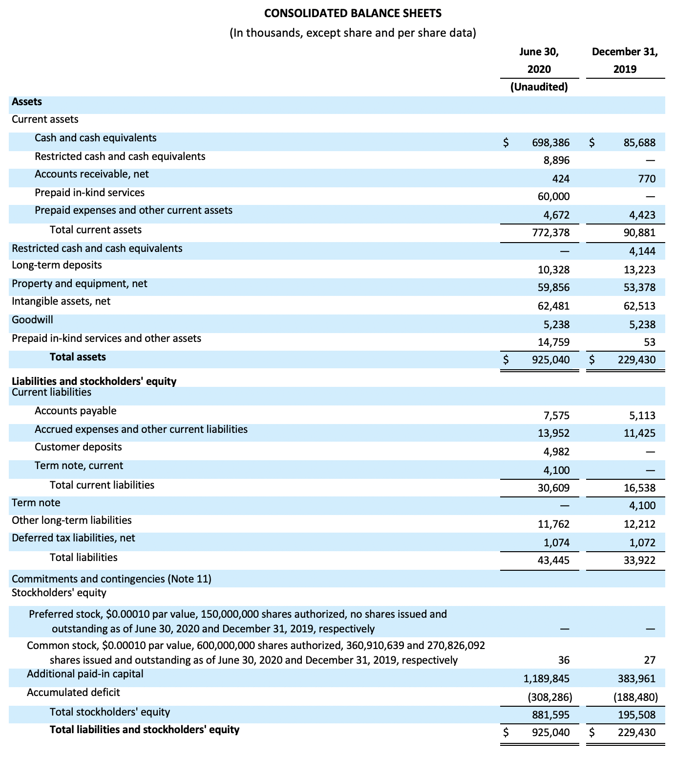 3CONSOLIDATED BALANCE SHEETS