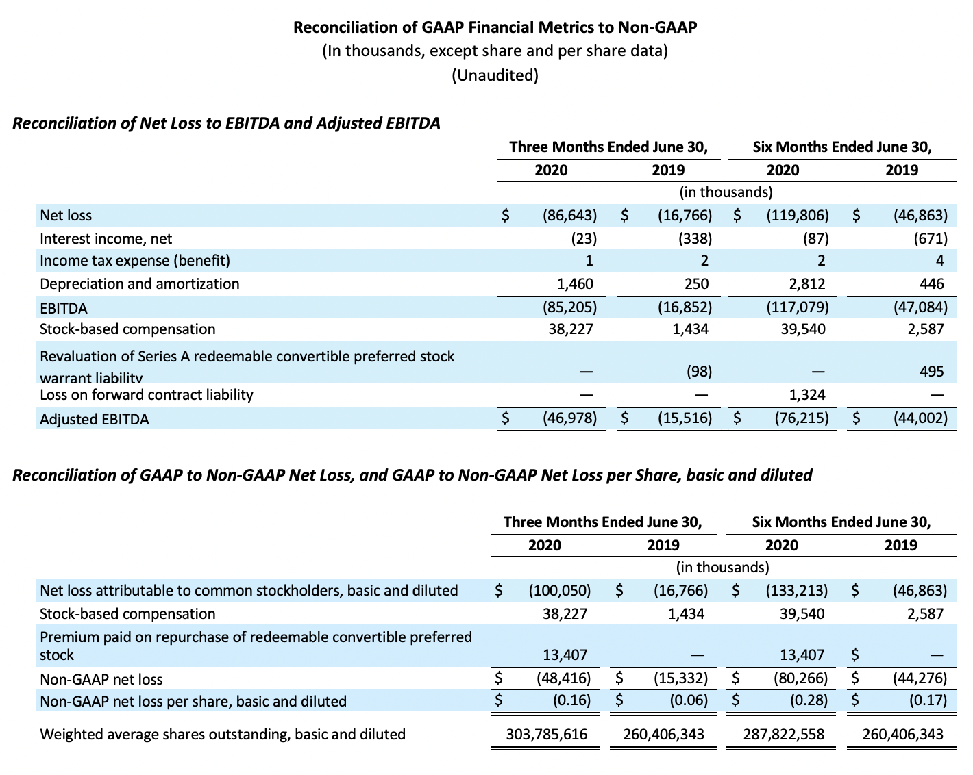 5Reconciliation of GAAP Financial Metrics to Non GAAP