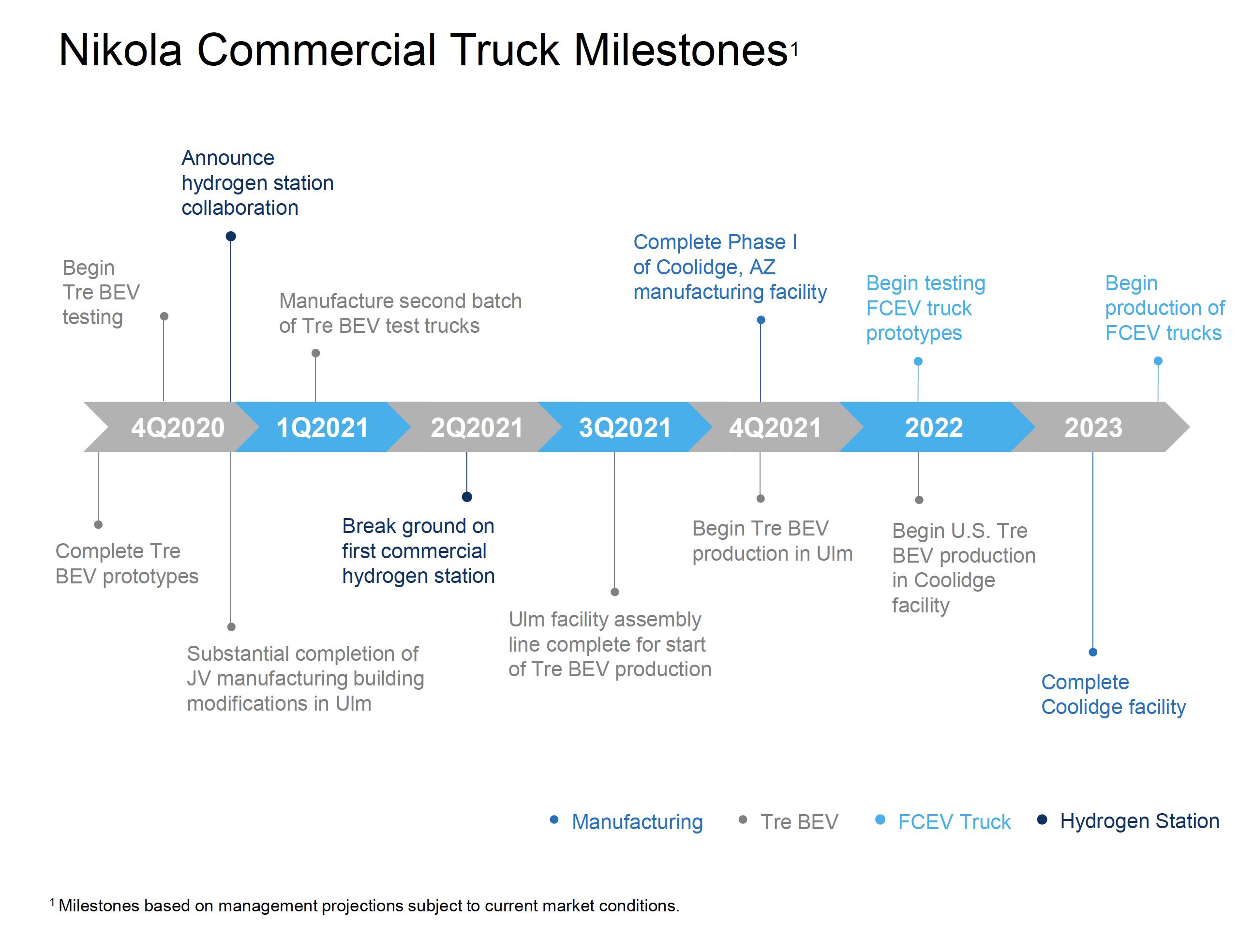 NKLA Commercial Truck Milestones2